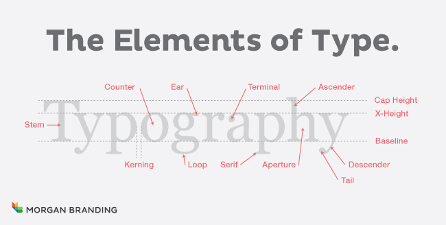 Basic Elements of Type